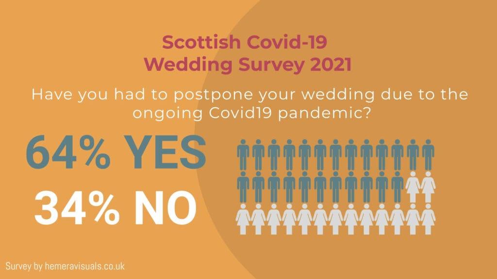 coronavirus wedding survey scotland
