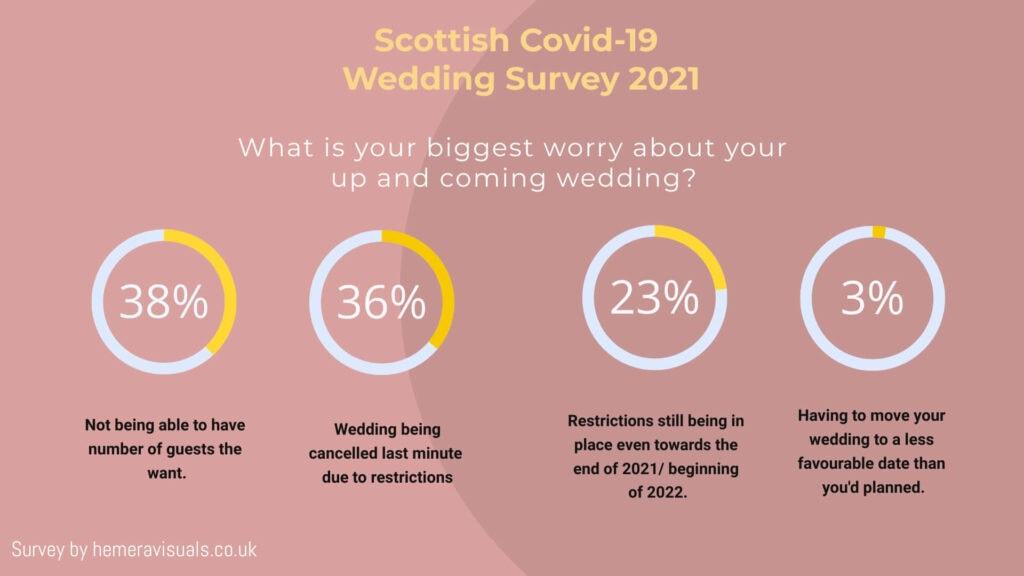 coronavirus wedding fears